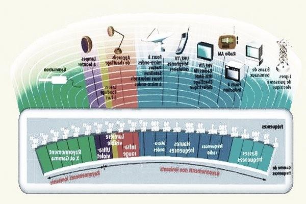 Les ondes électromagnétiques.